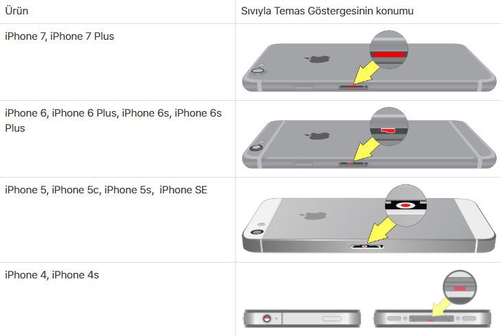 iPhone Sıvı Teması Göstergeleri